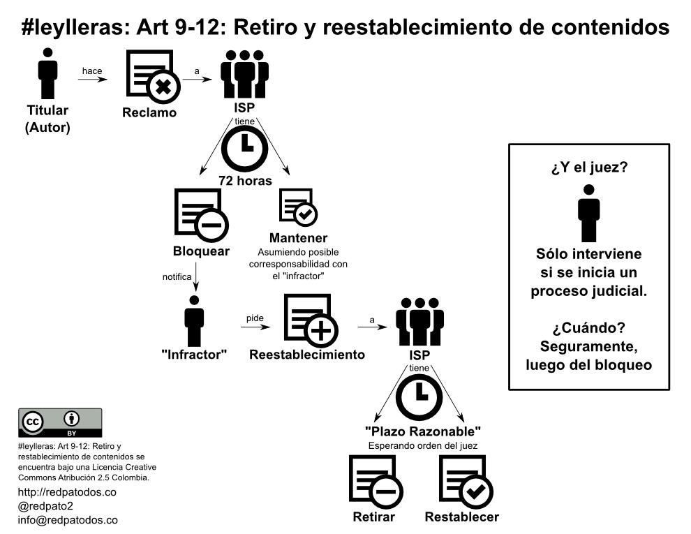 explicacion ley Lleras  ProcedimientoArt9-12